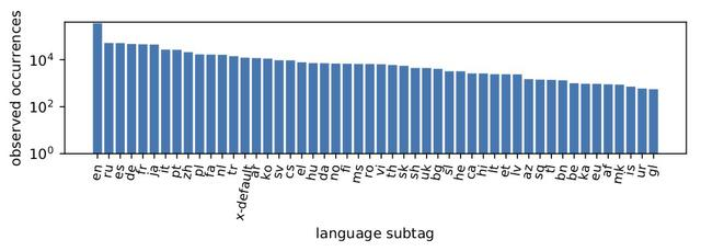 Observed number of occurrences of language subtags on the Alexa top 1 Million websites